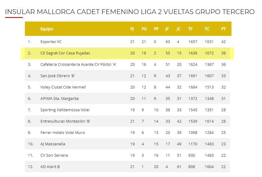 Clasificación temporada 2017-2018 Cadete grupo 3