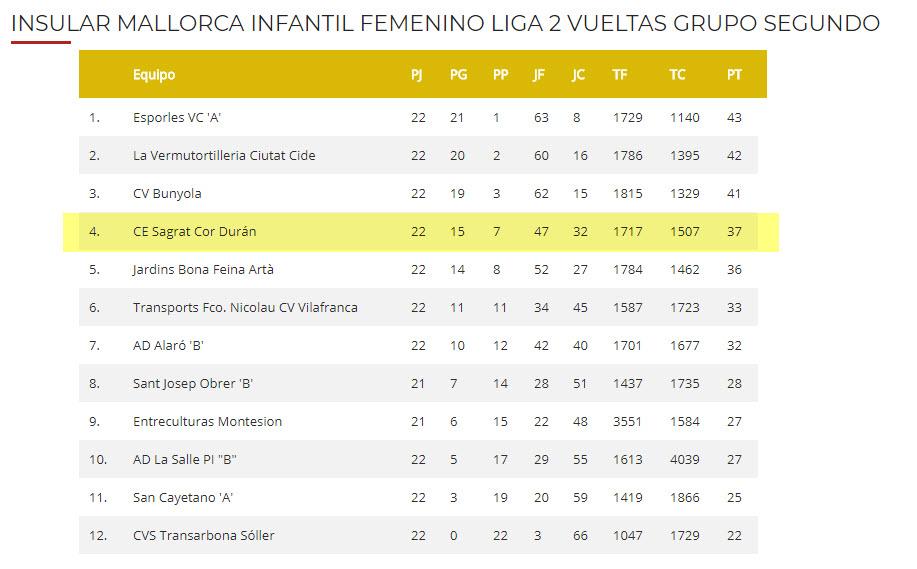 Clasificación temporada 2017-2018 Infantil Femenino grupo 2
