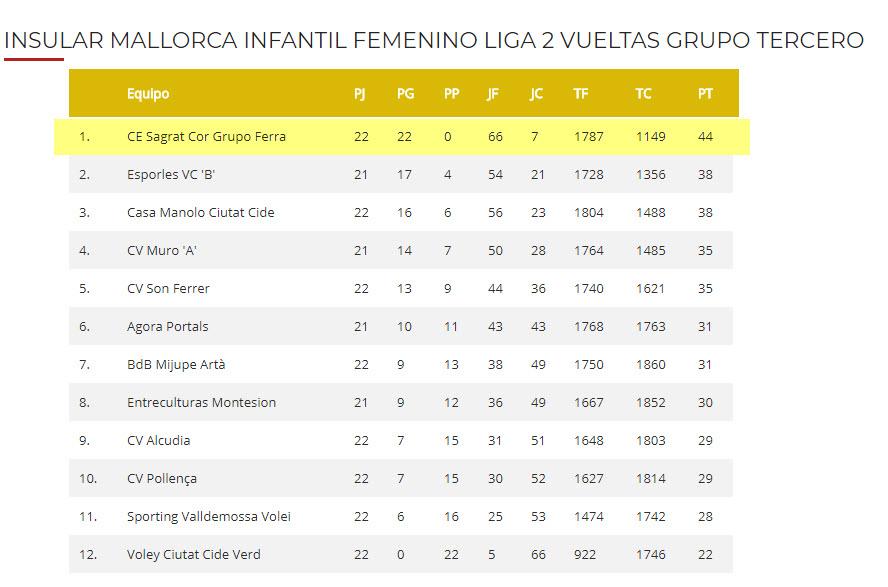 Clasificación temporada 2017-2018 Infantil grupo 3