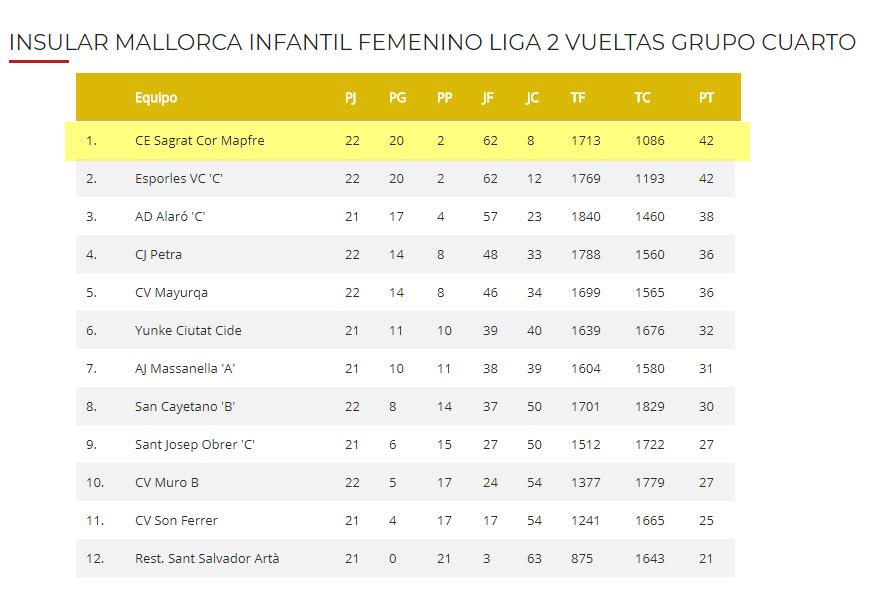 Clasificación temporada 2017-2018 Infantil grupo 4